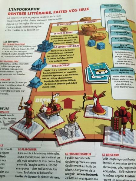 Infographie du magazine littéraire pour son numéro Rentrée littéraire 2015